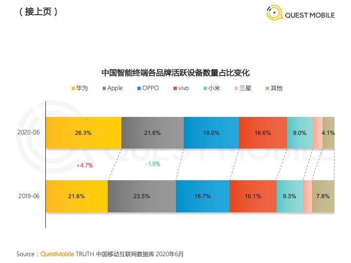 динамика китайского рынка смартфонов